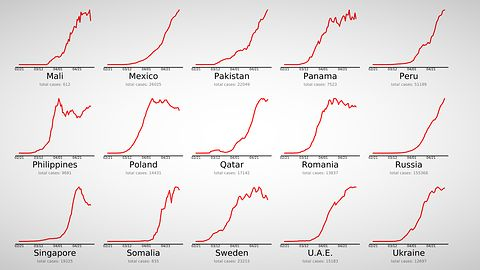 Kiedy koniec pandemii koronawirusa? Porównaj dane na czytelnych wykresach