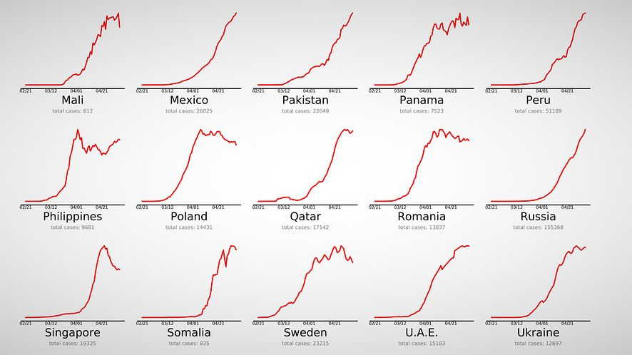 Czytelne wykresy podzielone na grupy dają ciekawy obraz pandemii, źródło: endcoronavirus.org