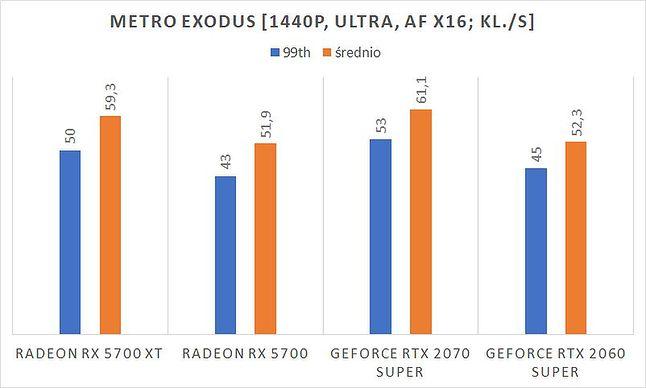 Wydajność RX 5700 XT w Metro Exodus i rozdzielczości nie 4K, lecz 1440p – jak to się ma do deklaracji o 8K lub 120 kl./s?, fot. dobreprogramy (Piotr Urbaniak)