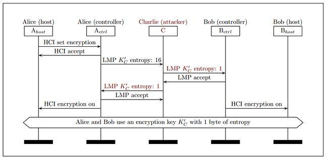 Uproszczony schemat ataku, w którym redukowana jest długość klucza. Źródło: publikacja z badaniami KNOB.