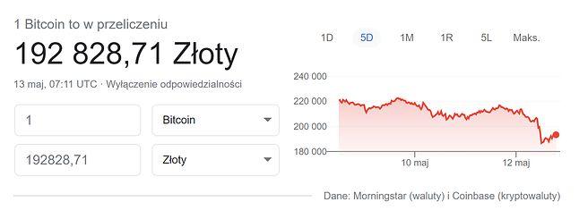 Kurs Bitcoina wyraźnie spadł po publikacji oświadczenia Elona Muska