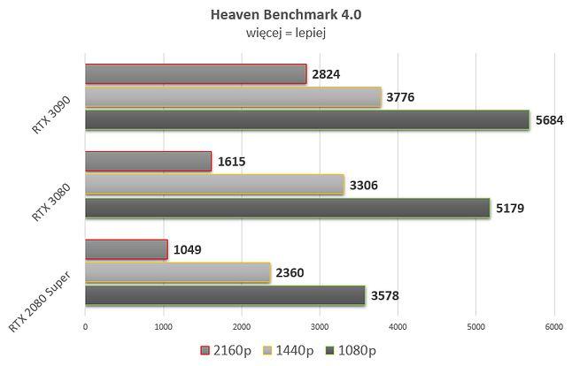 Oba Ampere pomiatają Superką, w dniu premiery kosztującą tyle co dziś RTX 3080.