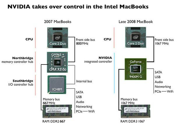 Ciekawostka: w MacBooku z 2008 karta Nvidii jest zarazem układem logiki