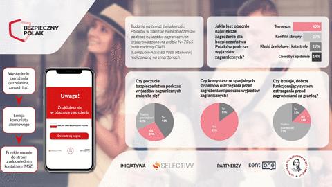 """Selectivv startuje z inicjatywą """"Bezpieczny Polak"""" – bądź bezpieczny za granicą"""