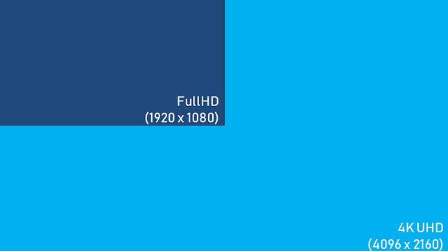 Rozdzielczość telewizora 4K to taka sama liczba pikseli, jak w czterech odbiornikach FullHD.