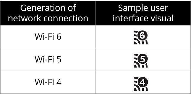 Krótkie nazwy kolejnych generacji Wi-Fi, źródło: Wi-Fi Alliance.