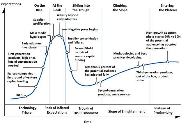 Cykl rozdmuchania dotyczy praktycznie każdej innowacji i inwestycji