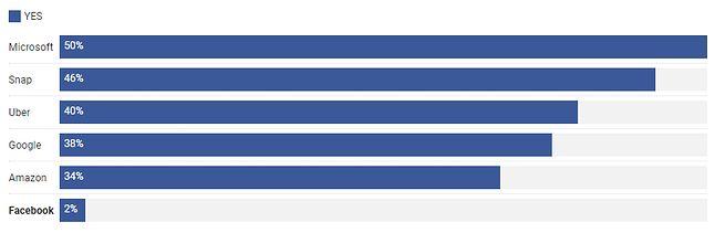 Czy w wyniku afery z Cambdrige Analytica usuniesz konto z Facebooka? Źródło: Blind.