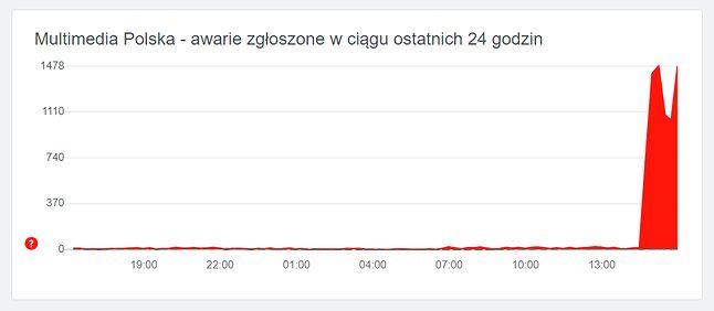 Do serwisu downdetector napływa coraz więcej zgłoszeń problemów z internetem Multimedia Polska, źródło: downdetector.pl