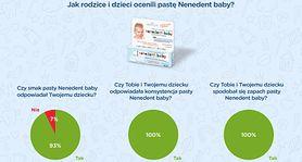Podsumowanie akcji testowania pasty Nenedent baby