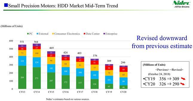 Prognozy dla rynku dysków twardych / Fot. Nidec