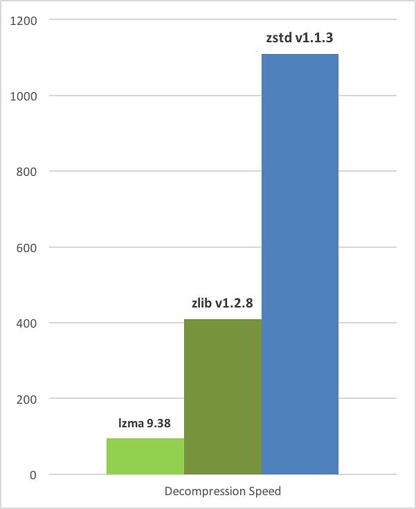 Szybkość dekompresji w porównaniu z innymi algorytmami. Źródło: github.com/facebook/zstd