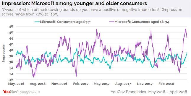 Porównanie opinii grupy w wieku 18-34 oraz 35+, źródło: YouGov.