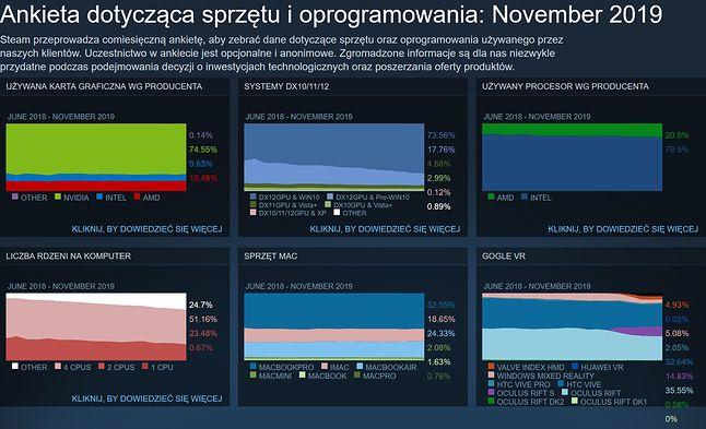 Główne dane ostatniego pisu Steam (fot. Valve)