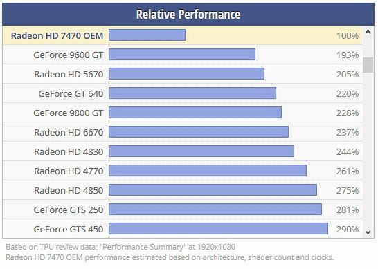 Tak wygląda pozycja Radeona 7470 w zestawieniu techpowerup.com w relacji do innych grafik, zwróćcie szczególną uwagę na pozycję GTS 450, który znalazł się w naszym PeCecie za 200zł. Ałć.