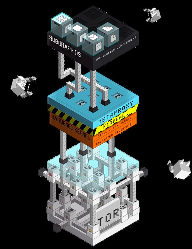 Architektura Subgraph OS: bezpieczeństwo na wielu poziomach