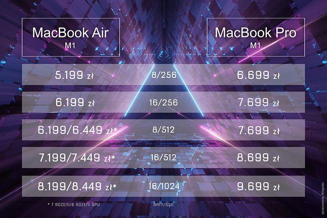 Zestawienie sugerowanych cen poszczególnych konfiguracji Air i Pro M1 (opracowanie własne)