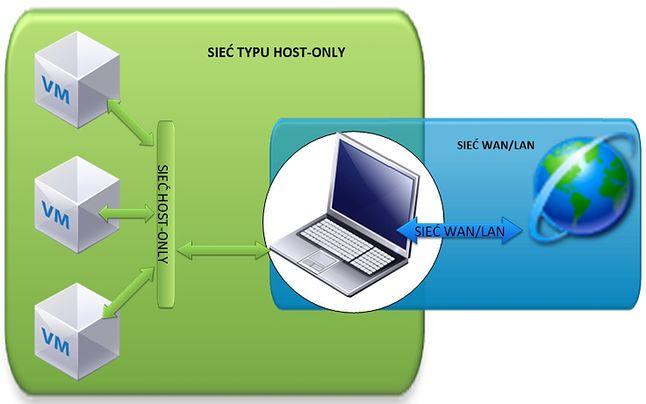 VirtualBox - sieć HOST-ONLY
