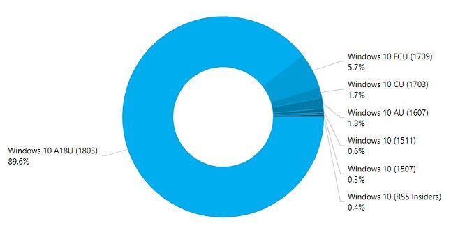 Popularność edycji Windowsa 10 we wrześniu, źródło: AdDuplex.