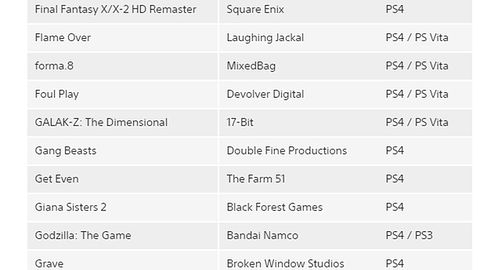 Szukacie listy wszystkich oficjalnie potwierdzonych gier, które wyjda na PS3, PS4 i Vitę w 2015 roku? Oto ona