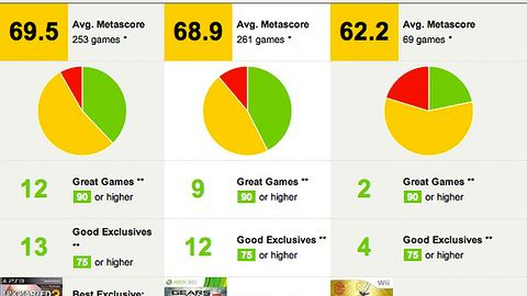 Najwięcej najlepszych gier w 2011 roku miało PS3 [Metacritic]