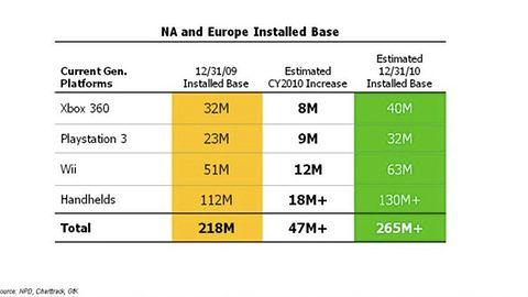 Activision: w 2010 roku PlayStation 3 sprzeda się lepiej od Xboksa 360