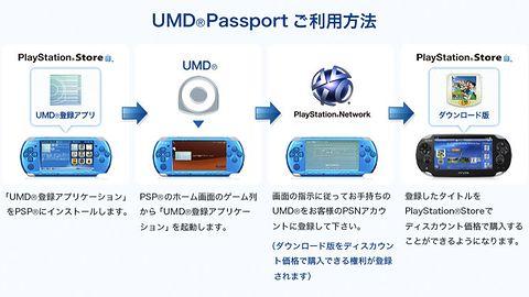 Sony pozwoli na przeniesienie kolekcji gier z PSP na PS Vita. Za prawie darmo