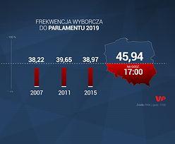 Wybory parlamentarne 2019. Konferencja PKW o frekwencji wyborczej