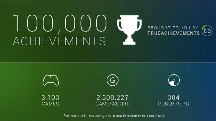 100 000 achievementów złamane. To one rozpoczęły nową erę gamingu
