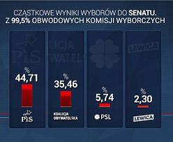 Wyniki wyborów 2019. PiS przegrywa Senat. PKW podało najnowsze dane