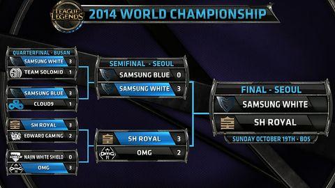 Zakończyły się Mistrzostwa Świata w League of Legends