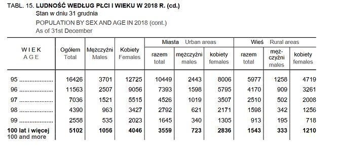 Dane dotyczące stulatków w Polsce (GUS)
