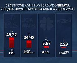Wyniki wyborów 2019. Najnowsze dane PKW do Senatu