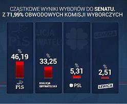 Wyniki wyborów parlamentarnych 2019. Przeliczono już większość głosów