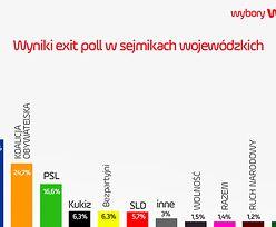 Znamy pierwsze sondażowe wyniki wyborów samorządowych