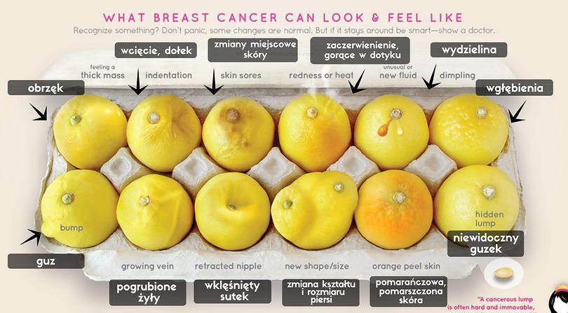 Symptomy raka piersi ukazane przy pomocy cytryn