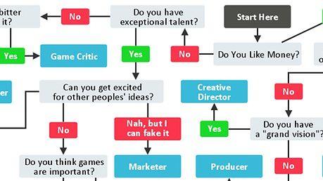 Czy zrobisz karierę w branży gier (i na jakim stanowisku)? Sprawdź